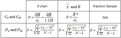 r value chart