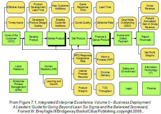 predictive analytics modeling technique IEE value chain