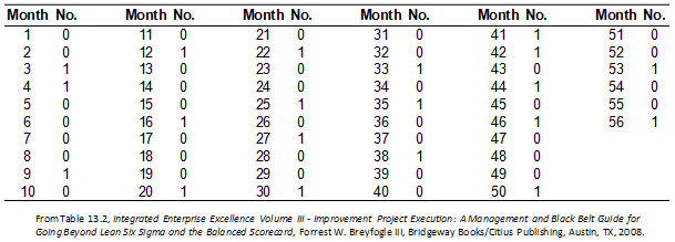 C Chart Issues And Resolution Example Number Of Monthly Incidents
