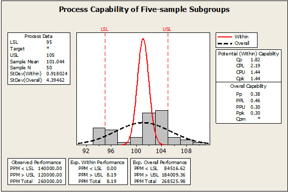 Resolving Process Capability Index Issues for Cp, Cpk, Pp