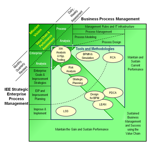 business process management system iee enhanced approach, IEE and BPM Relationship graphic