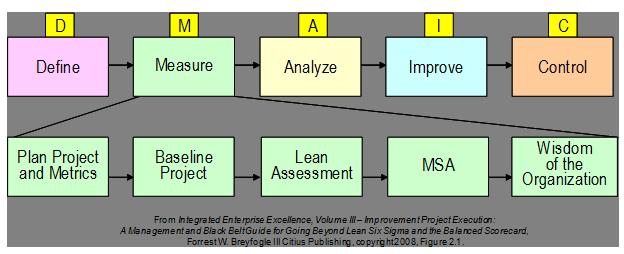 lean six sigma dmaic process improvement roadmap smarter solutions