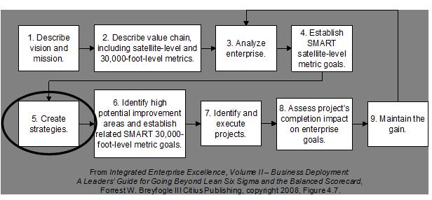 strategic planning in business management