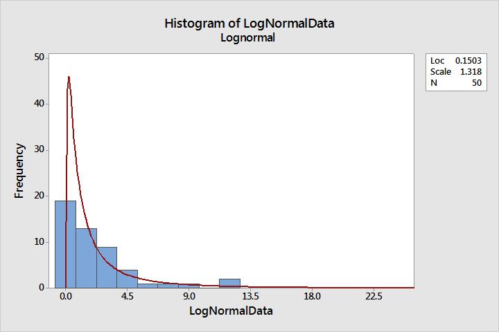 predictive modeling example data set