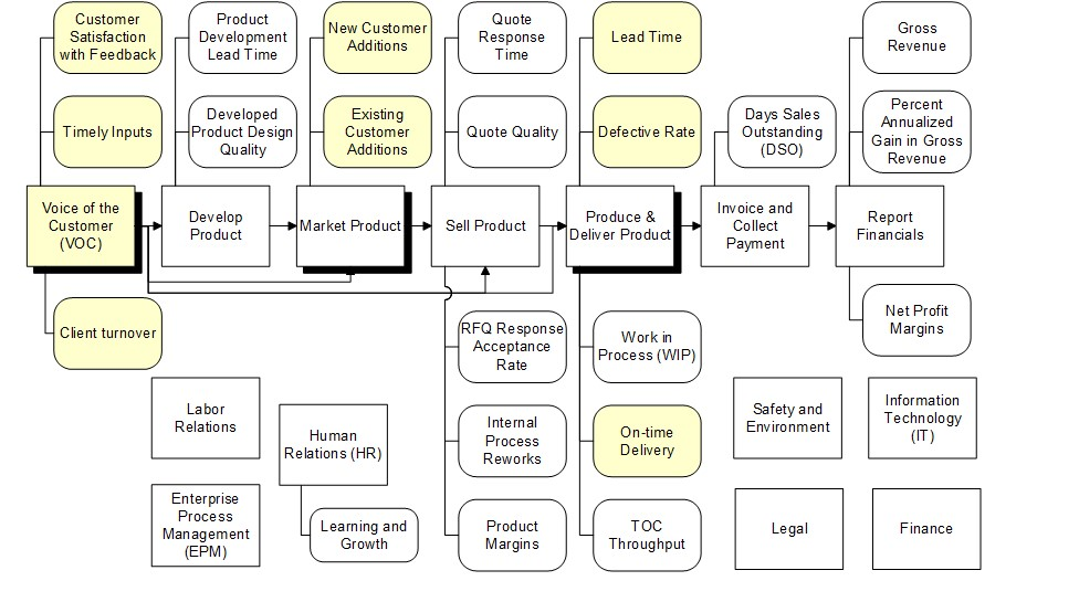 Value chain system for acquiring processing and deploying voice of the customer as part of an IEE business process improvement system development