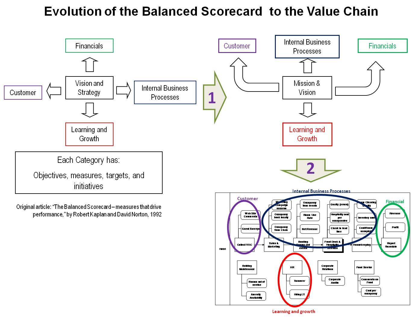 balanced scorecard vs six sigma Since r kaplan and d norton's article the balanced scorecard – measures  that drive performance, the bsc has become one of the most.