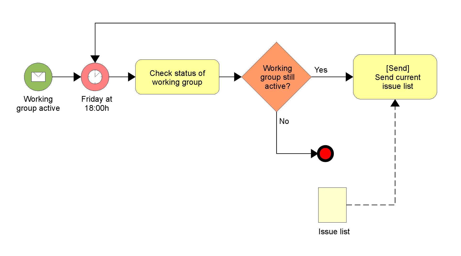 Simple Process Mapping - Does it exist?
