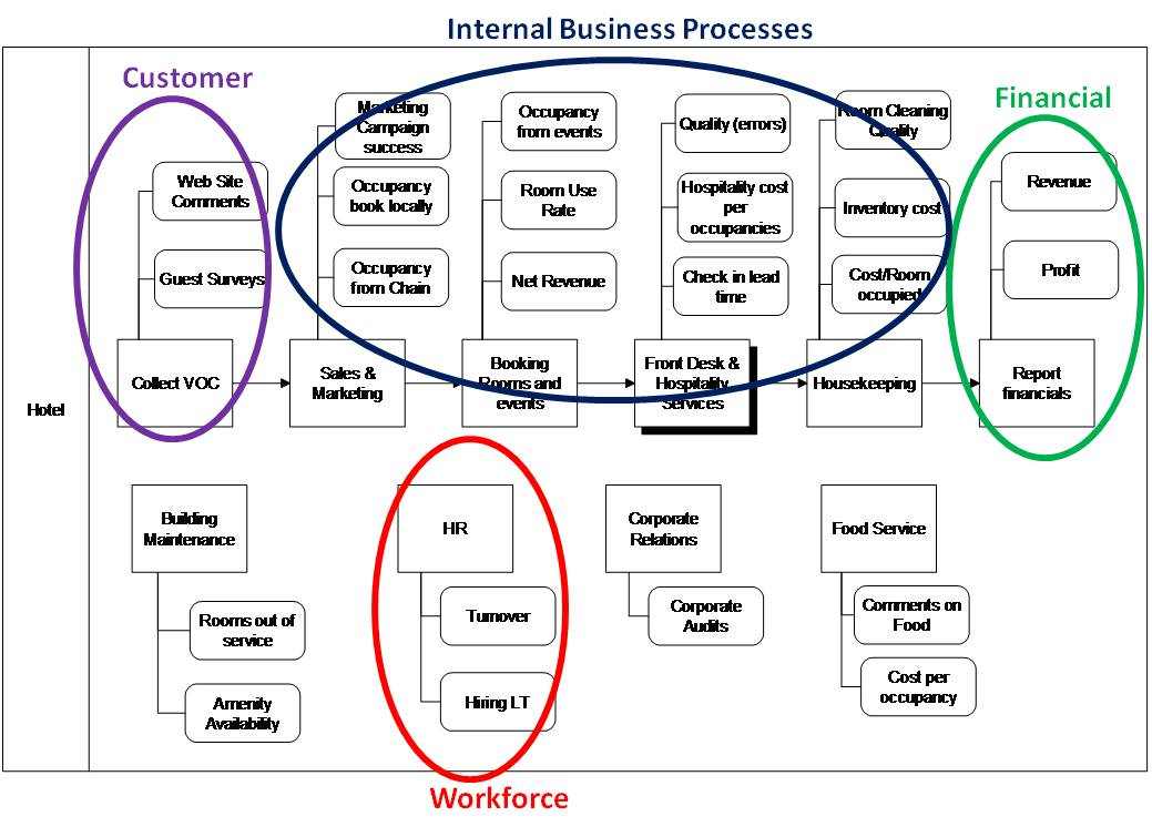 internal value chain analysis for hotel industry