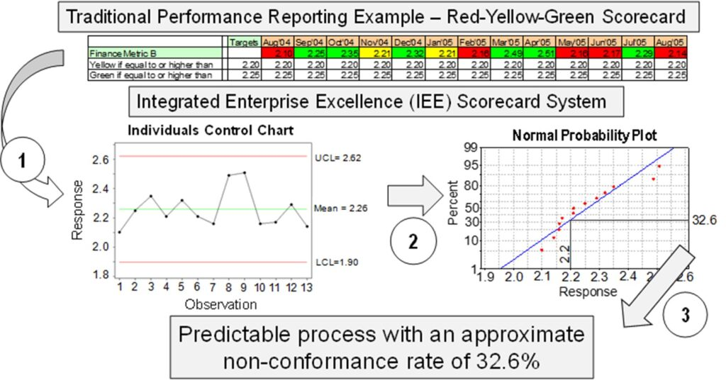Enterprise Performance Reporting System Software r-y-g transition to 30,000-foot-level report