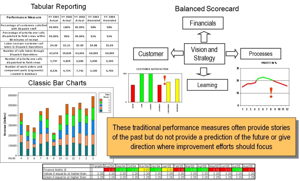 software scorecard template addresses issues with traditional reporting