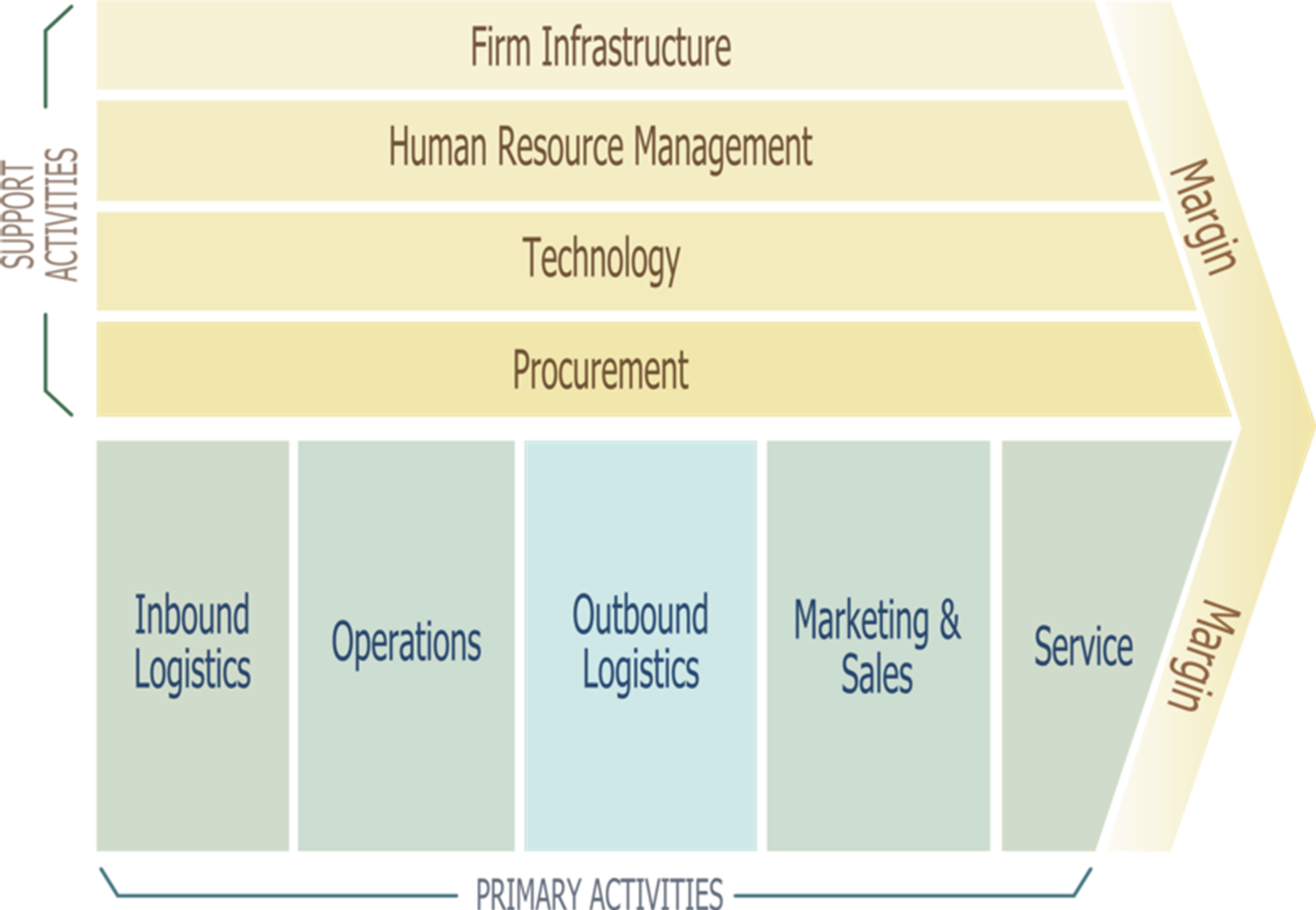 value chain system To better understand the activities through which a firm develops a competitive advantage and creates shareholder value, it is useful to separate the business system into a series of value-generating activities referred to as the value chain.