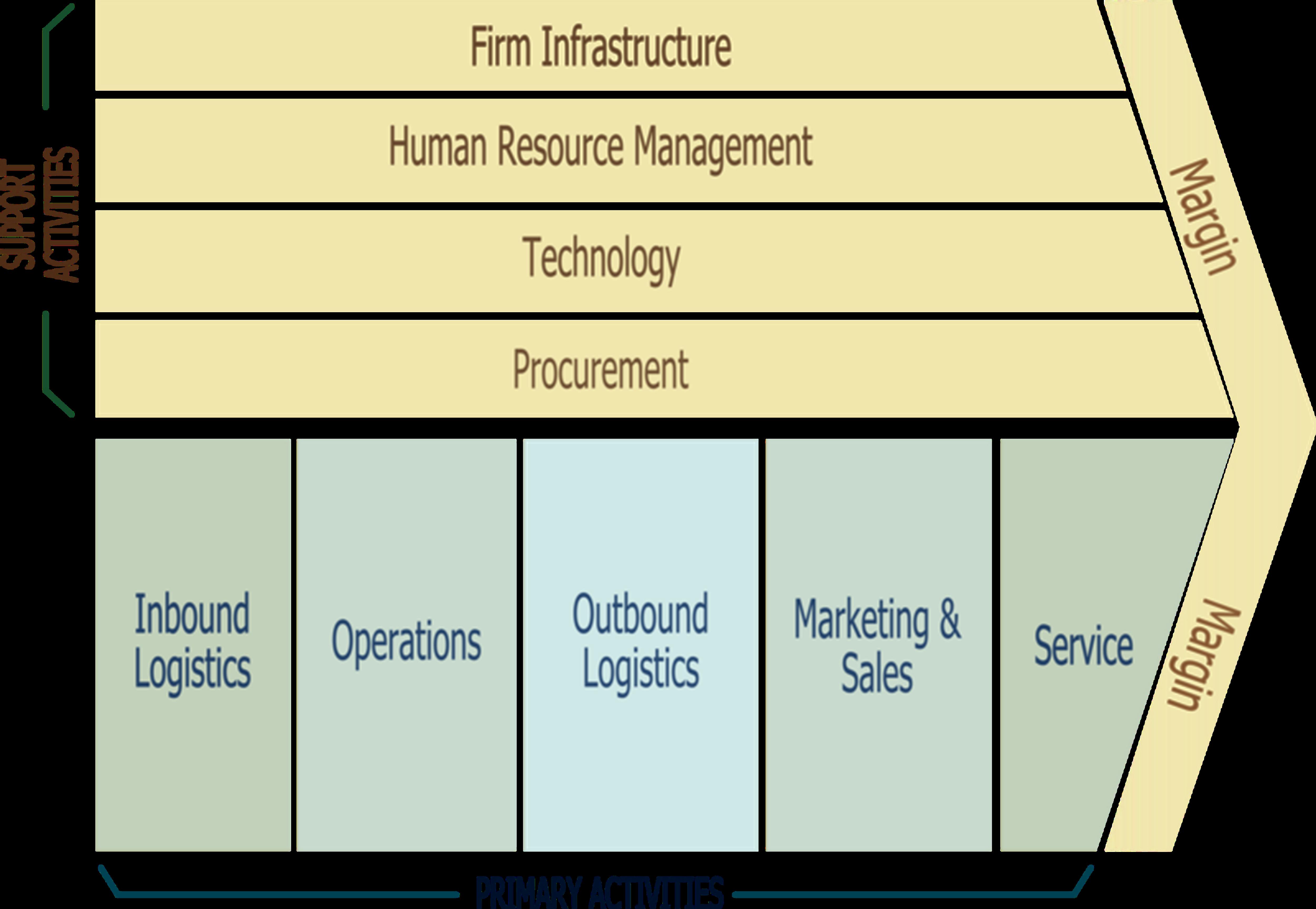 Enhanced Business Process Management System Architecture