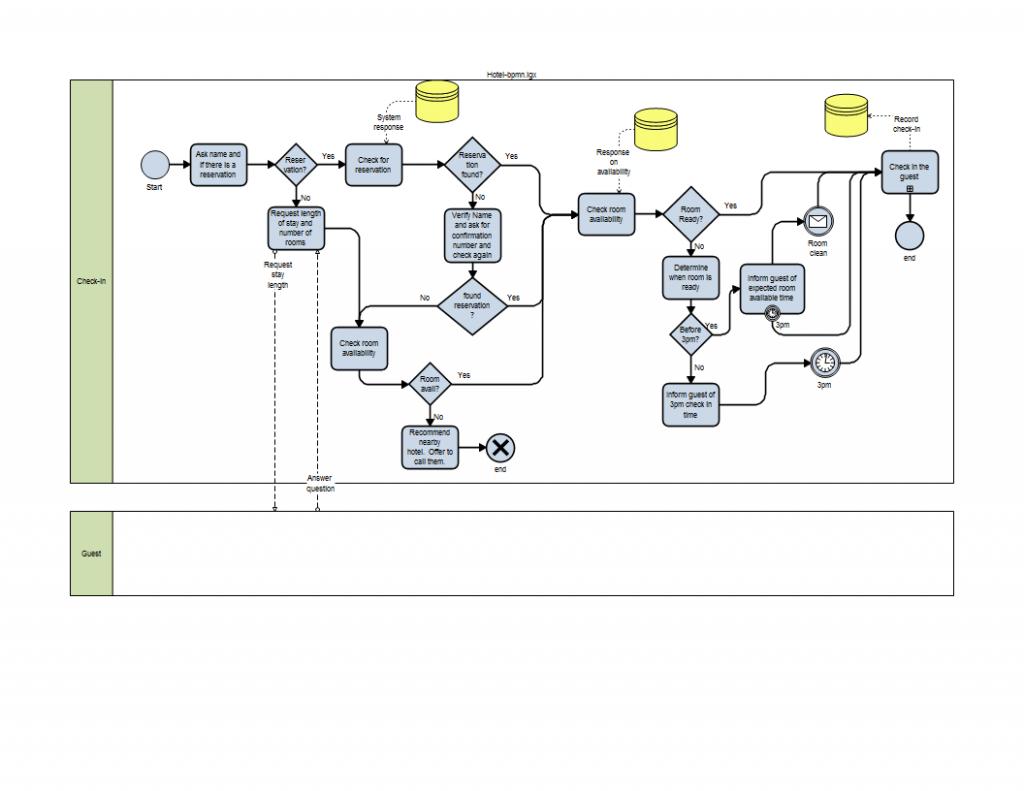 business process management notation definition