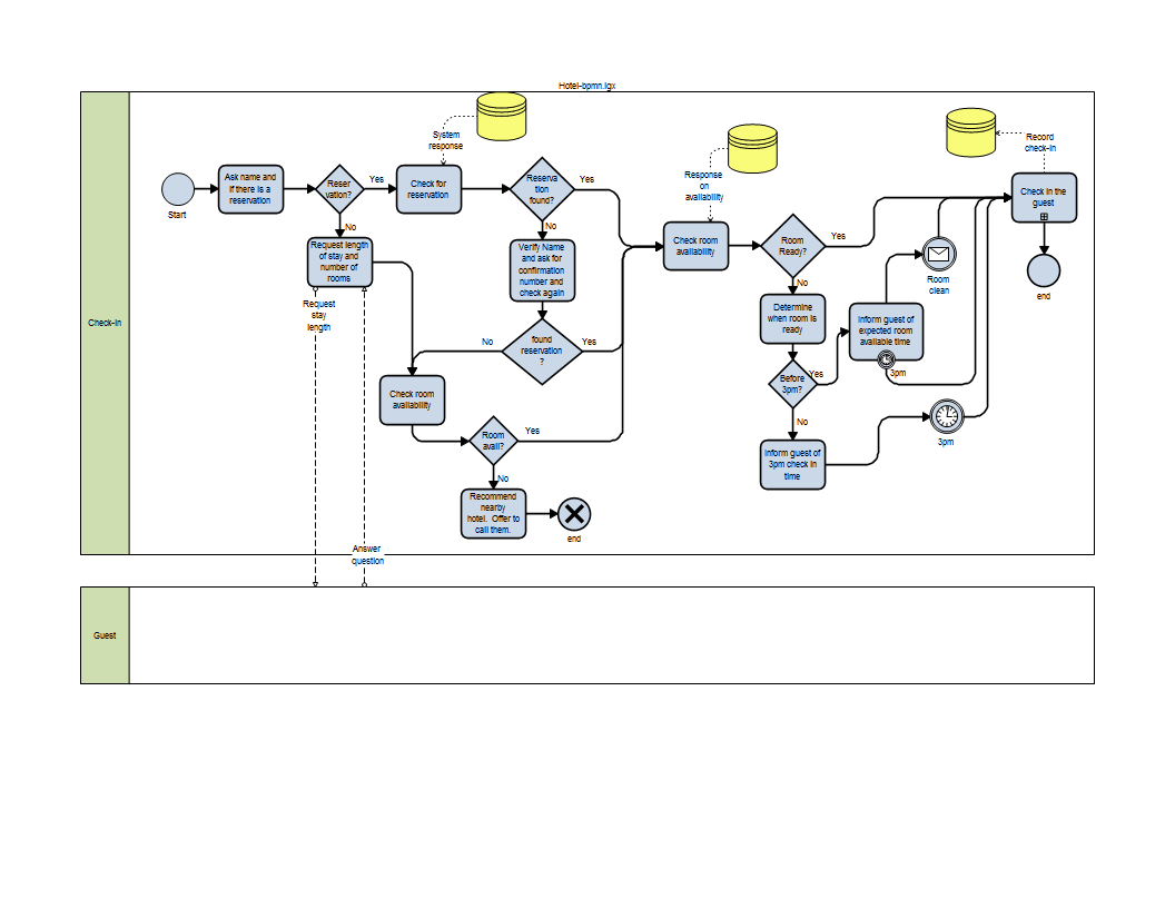 Bpmn relavance to lean six sigma bpmn diagram xflitez Choice Image