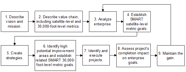 value creation and enhancement back to The aim of this paper is to estimate the value generated by these bottom-up enhancement processes and to evaluate their economic the results highlight a significant value creation view tailored for mobile displays or to view the mdpi pages in the normal.