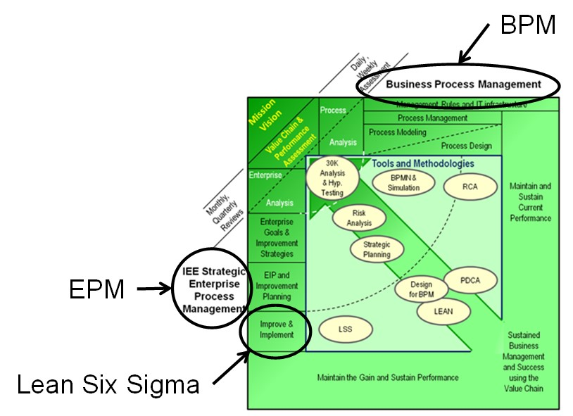 Lean Six Sigma Knowledge Management Smarter Solutions