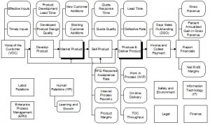 KPI dashboard value chain