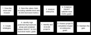 KPI roadmap to improvements