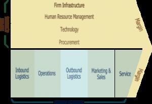 Porter Value Chain Activities