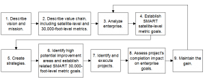 Roadmap to Improve business performance