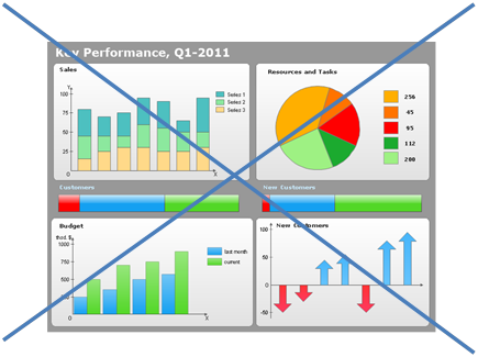 Enhanced  Performance Measures