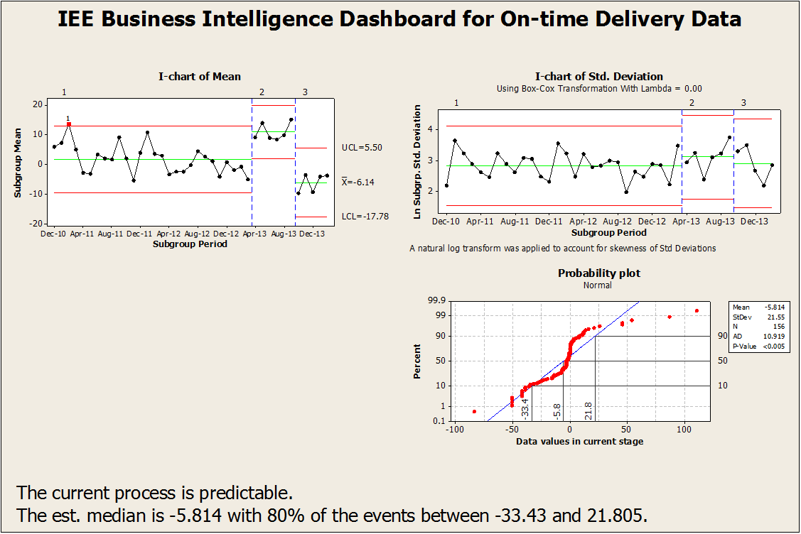 Business Intelligence Dashboard Examples Series: On-time Delivery
