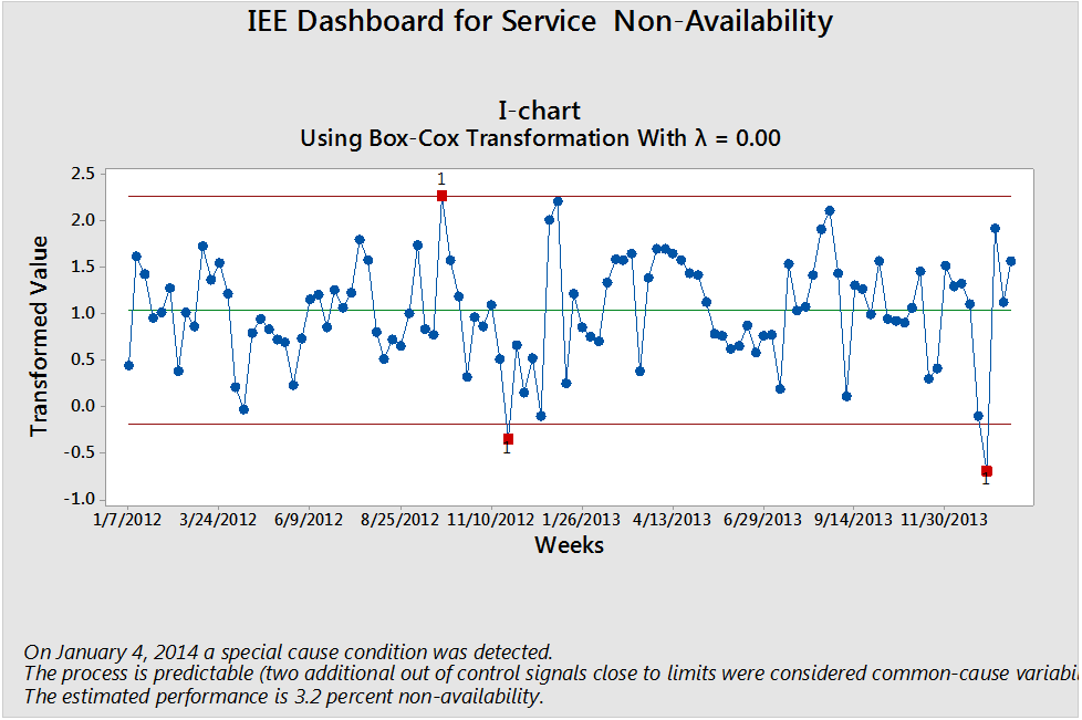 Balanced Scorecard KPI Predictive Dashboard Examples -Service Non-availability Predictive Reporting