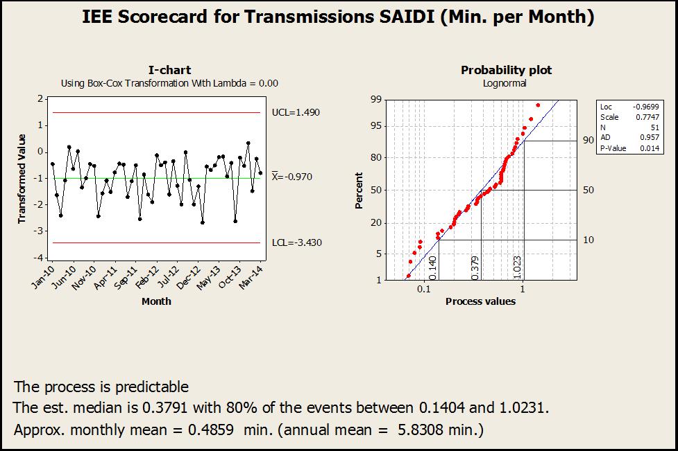 Predictive Business Performance Analytics Examples - SAIDI