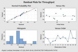 typical residual plot