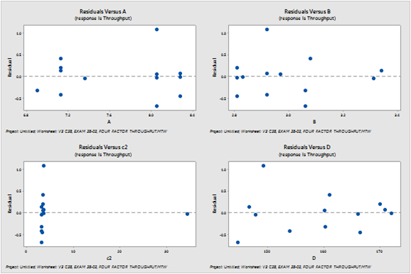 X-value residual plots