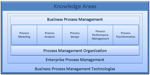 ABPMP_Knowledge_Areas_
