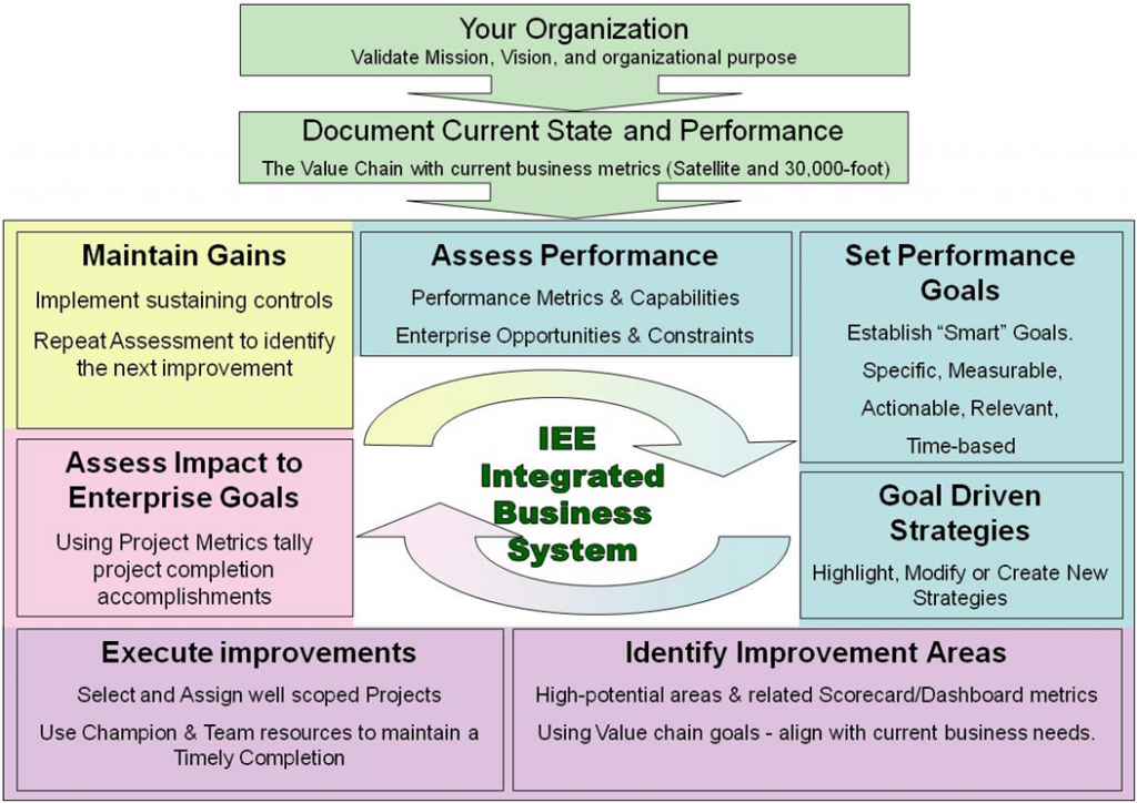 new performance management system at the Performance management system with sumhr's new performance review module, say hello to uncomplicated employee performance evaluations easily set reminders for quarterly/half-yearly/annual reviews.