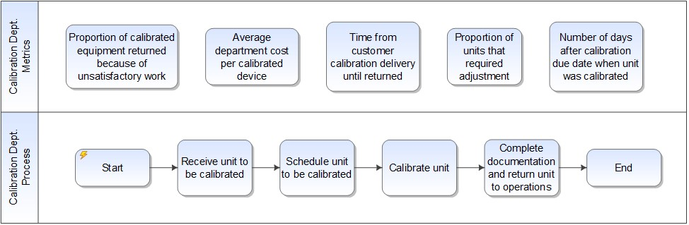 Metrology value chain drill down in a business process management organizational structure example