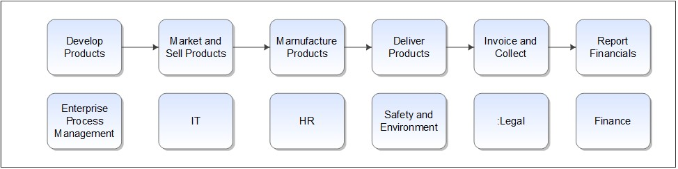 business process management organizational structure example Metrology Value Chain