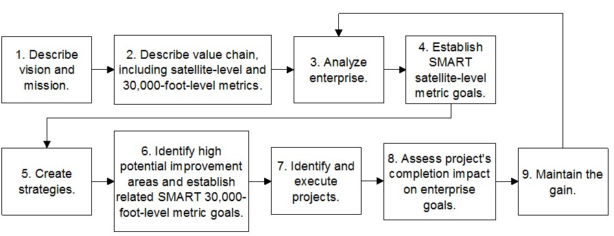 Lean systems thinking management lean systems thinking management 9 step system fandeluxe Images