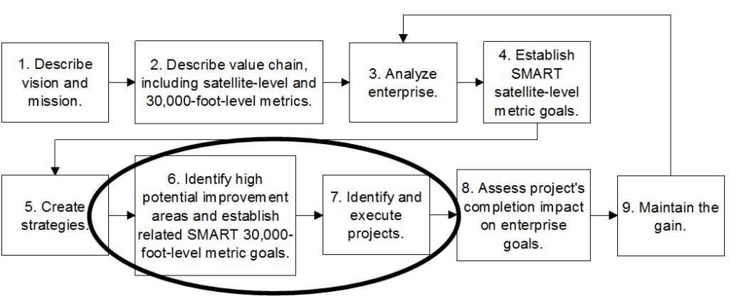 Improvement System in Integrated Enterprise Excellence