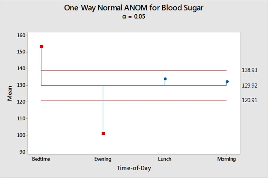 how to report performance measures with analyses blood sugar ANOM