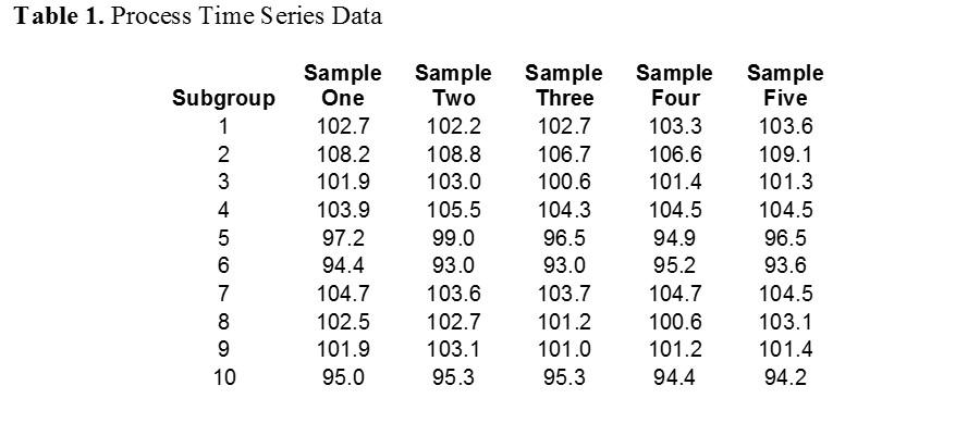 xbar and r chart