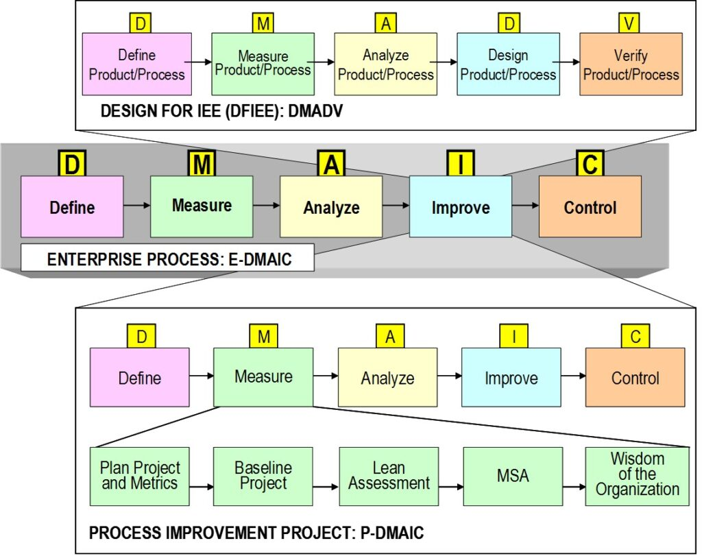Design For Six Sigma Training Online Smarter Solutions