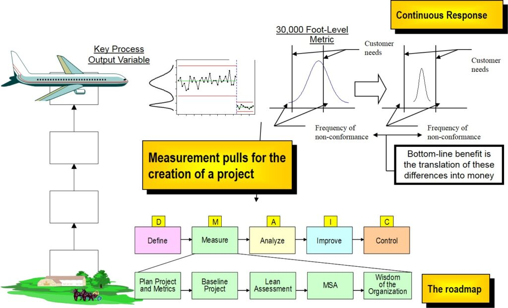 business management system training shows how 30,000-foot-level metric pull for project creation