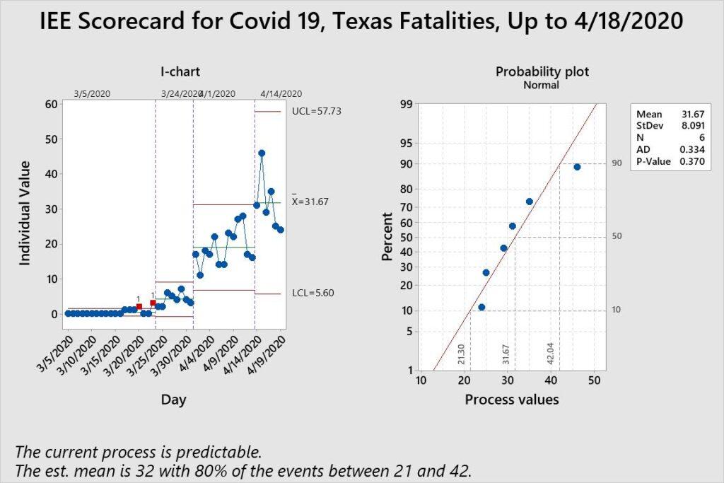 COVID-19 Data Analysis Texas
