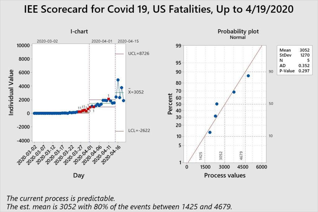 COVID-19 Data Analysis, United States