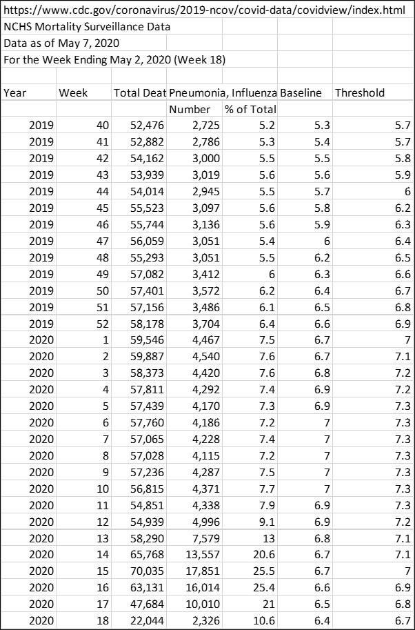 COVID-19 Data Analysis 2 -- Week 18 Data