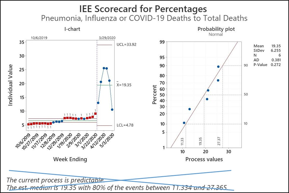 COVID-19 Data Analysis 2 -- percentage to total deaths