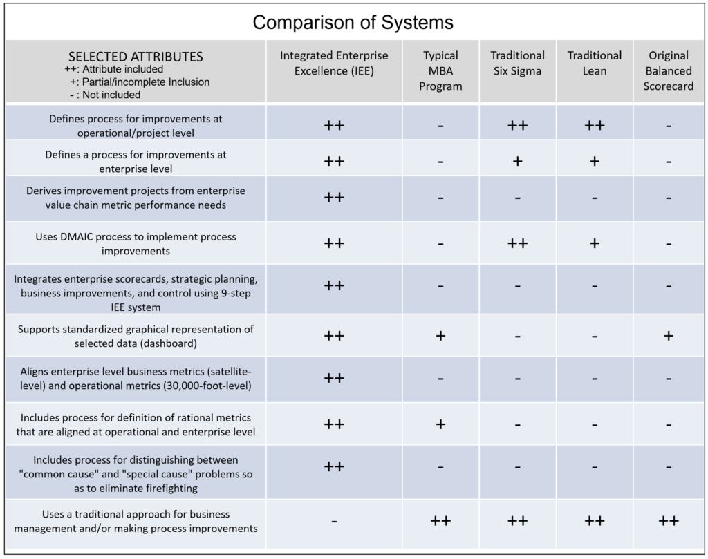 Comparison of Integrated Enterprise Excellence Business Management to other Systems