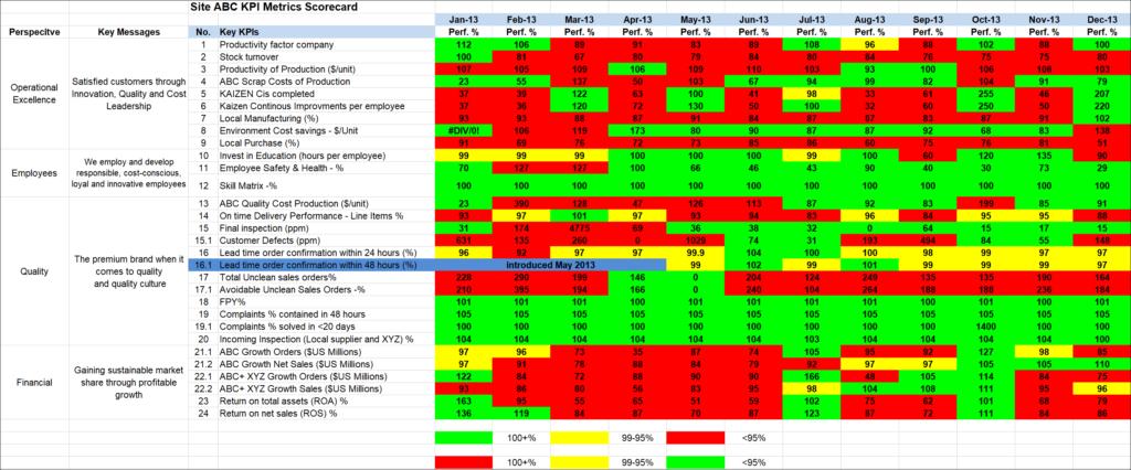 red-yellow-green dashboard KPI reporting