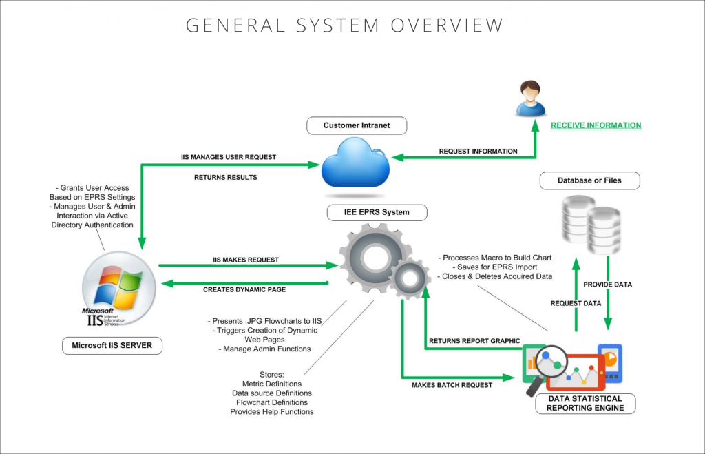 management information system EPRS Overview