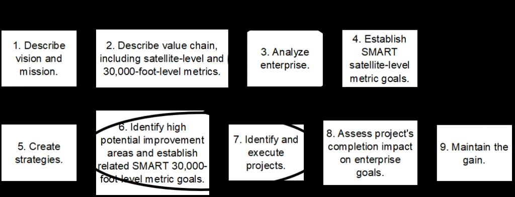business process management analyze to process improvement