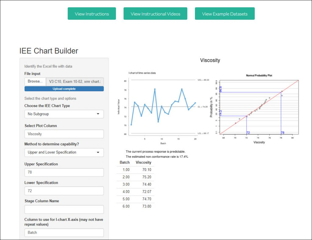 process performance indicators example report-out